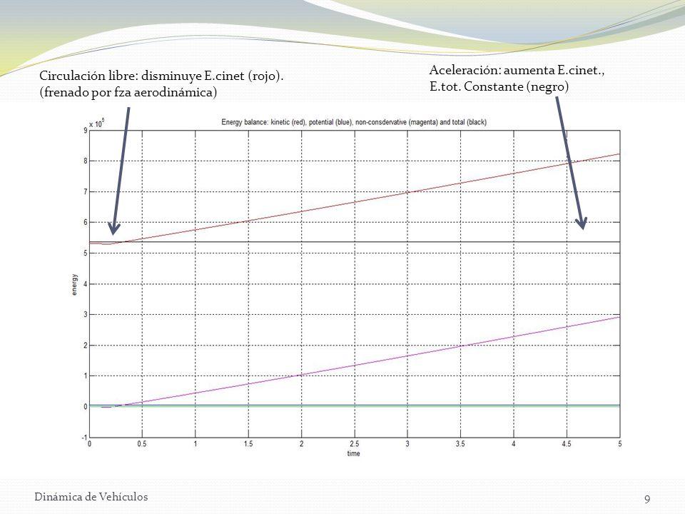 Aceleración: aumenta E.cinet., E.tot. Constante (negro)