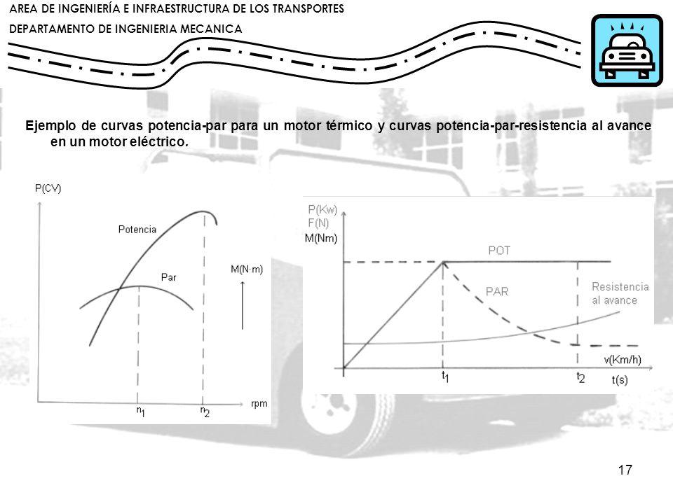 Ejemplo de curvas potencia-par para un motor térmico y curvas potencia-par-resistencia al avance en un motor eléctrico.