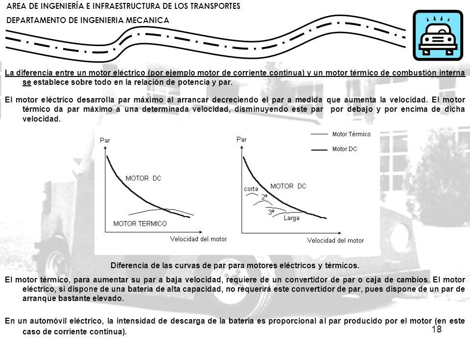 Diferencia de las curvas de par para motores eléctricos y térmicos.