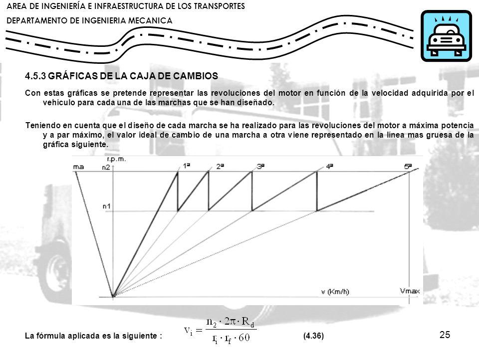 4.5.3 GRÁFICAS DE LA CAJA DE CAMBIOS