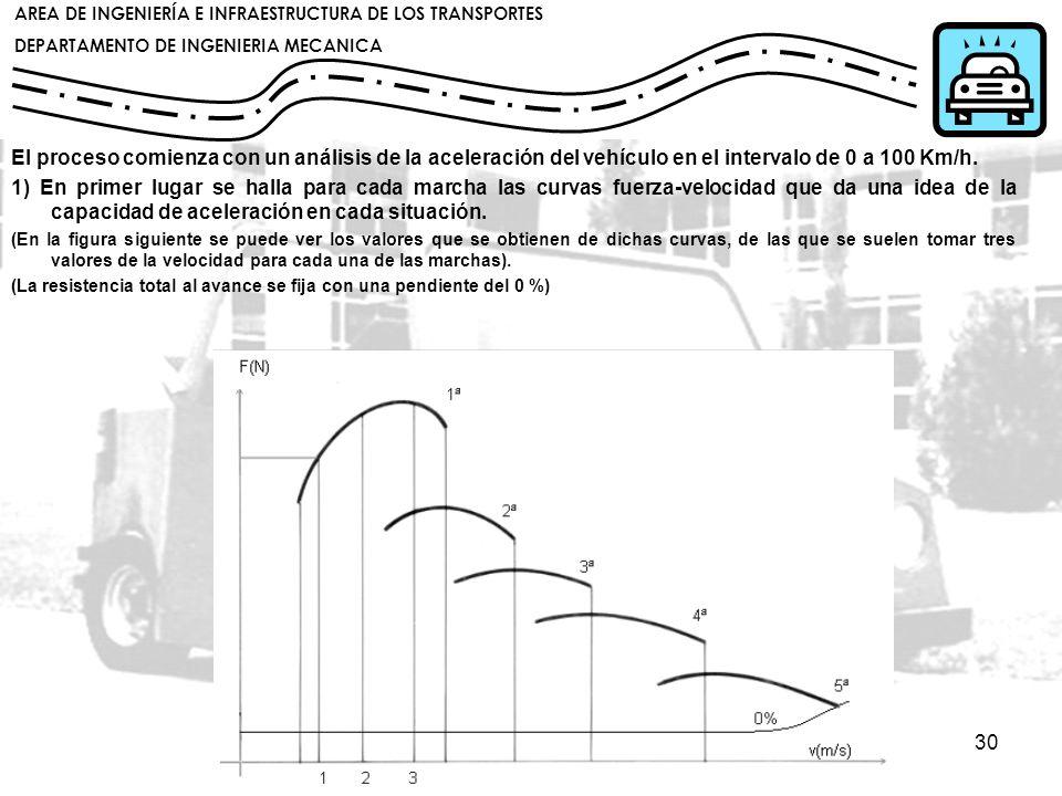 El proceso comienza con un análisis de la aceleración del vehículo en el intervalo de 0 a 100 Km/h.