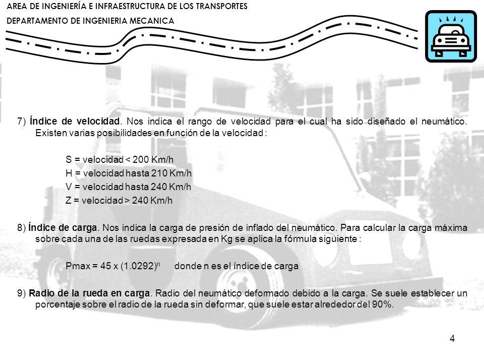 7) Índice de velocidad. Nos indica el rango de velocidad para el cual ha sido diseñado el neumático. Existen varias posibilidades en función de la velocidad :