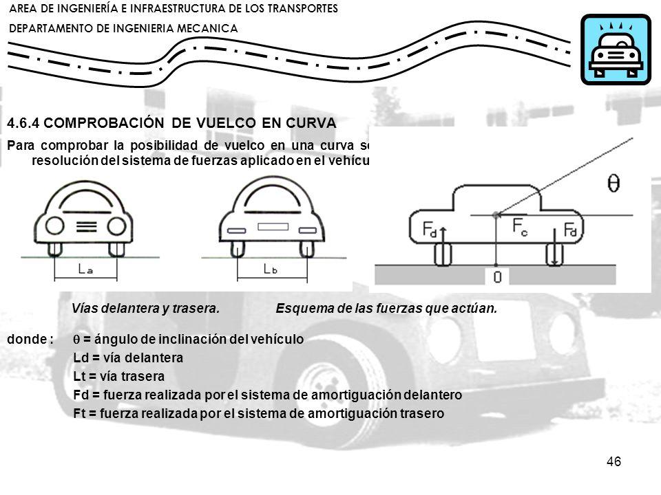 4.6.4 COMPROBACIÓN DE VUELCO EN CURVA