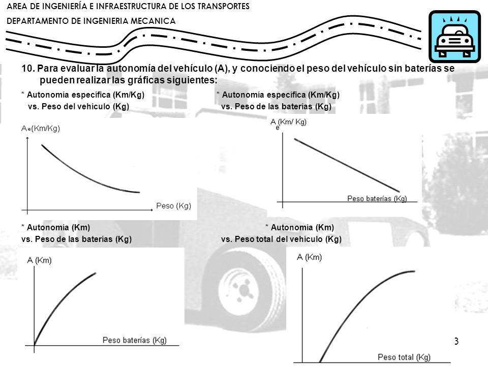10. Para evaluar la autonomía del vehículo (A), y conociendo el peso del vehículo sin baterías se pueden realizar las gráficas siguientes: