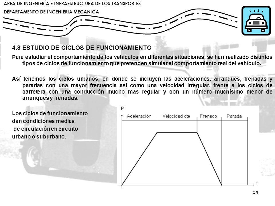 4.8 ESTUDIO DE CICLOS DE FUNCIONAMIENTO