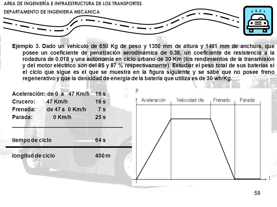 Ejemplo 3. Dado un vehículo de 650 Kg de peso y 1350 mm de altura y 1481 mm de anchura, que posee un coeficiente de penetración aerodinámica de 0.38, un coeficiente de resistencia a la rodadura de 0.018 y una autonomía en ciclo urbano de 30 Km (los rendimientos de la transmisión y del motor eléctrico son del 85 y 87 % respectivamente). Estudiar el peso total de sus baterías si el ciclo que sigue es el que se muestra en la figura siguiente y se sabe que no posee freno regenerativo y que la densidad de energía de la batería que utiliza es de 30 wh/Kg.