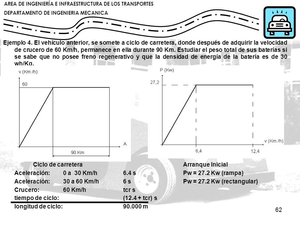 Ejemplo 4. El vehículo anterior, se somete a ciclo de carretera, donde después de adquirir la velocidad de crucero de 60 Km/h, permanece en ella durante 90 Km. Estudiar el peso total de sus baterías si se sabe que no posee freno regenerativo y que la densidad de energía de la batería es de 30 wh/Kg.