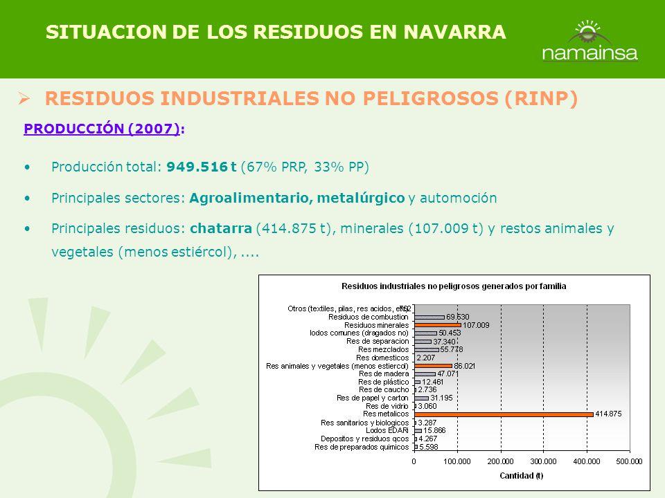SITUACION DE LOS RESIDUOS EN NAVARRA