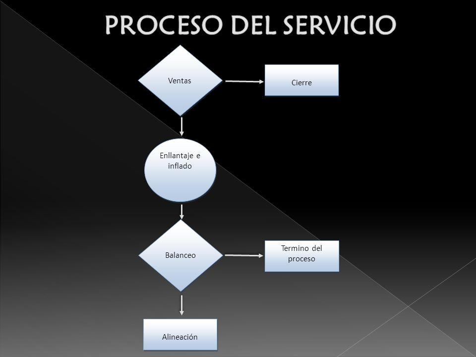 PROCESO DEL SERVICIO Ventas Cierre Enllantaje e inflado Balanceo