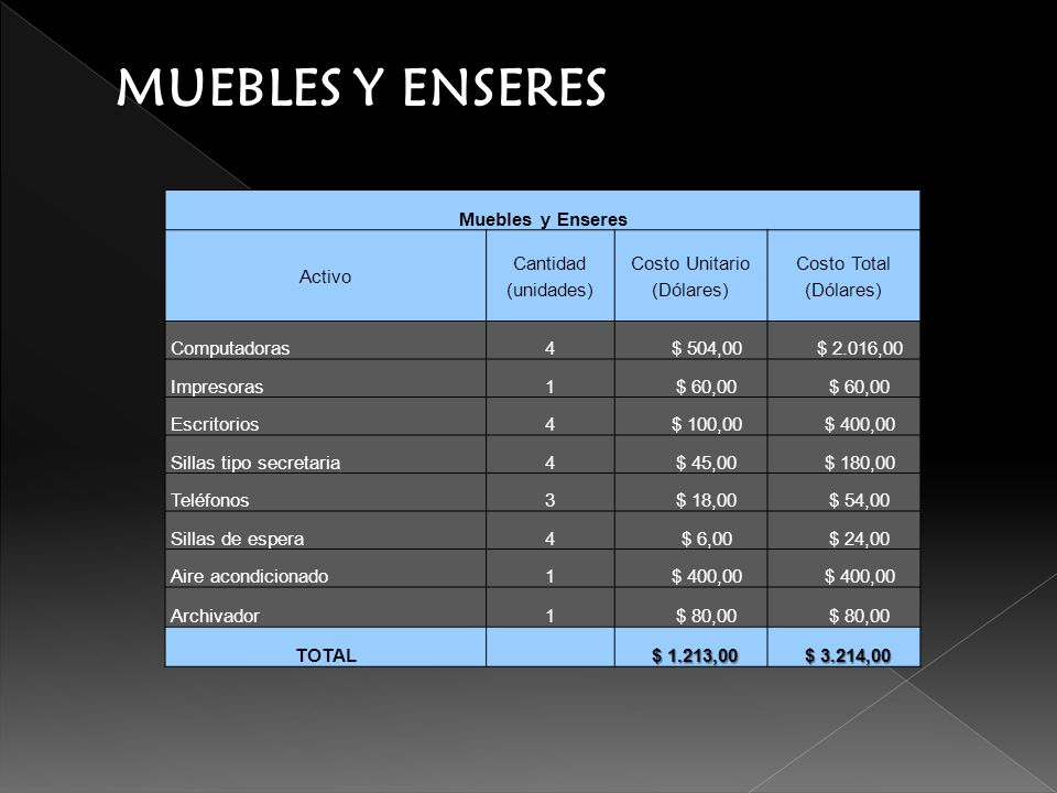 Costo Unitario (Dólares)