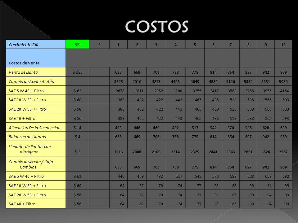 COSTOS Crecimiento 5% 5% 1 2 3 4 5 6 7 8 9 10 Costos de Venta