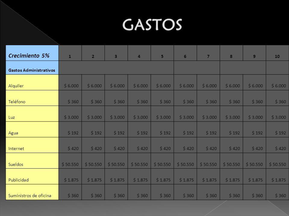 GASTOS Crecimiento 5% 1 2 3 4 5 6 7 8 9 10 Gastos Administrativos