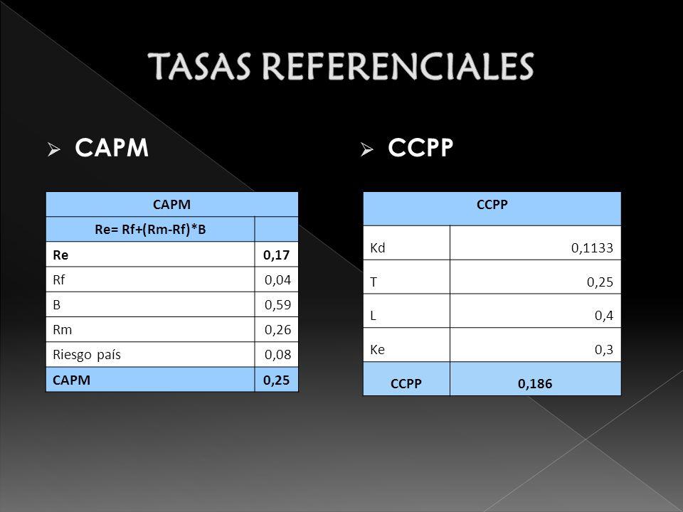 TASAS REFERENCIALES CAPM CCPP CAPM Re= Rf+(Rm-Rf)*B Re 0,17 Rf 0,04 B