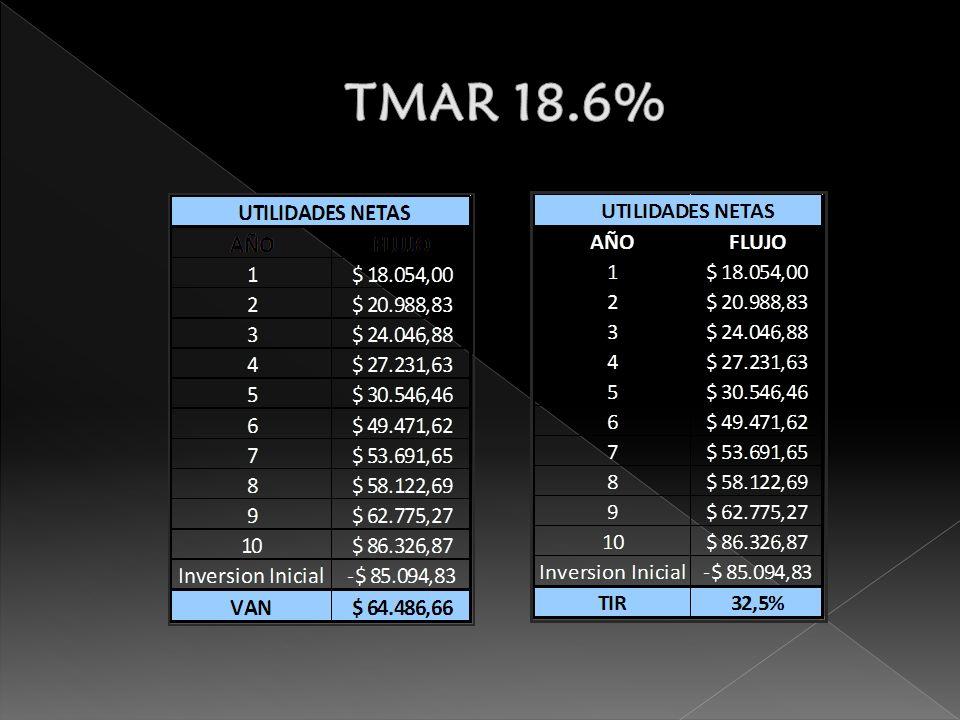 TMAR 18.6%