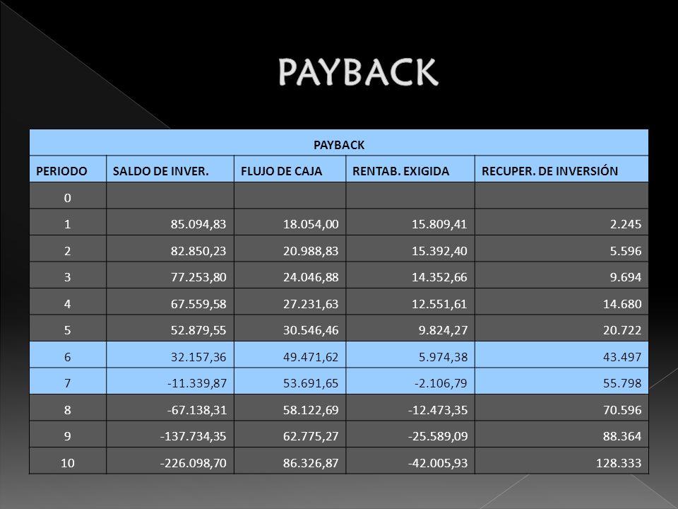 PAYBACK PAYBACK PERIODO SALDO DE INVER. FLUJO DE CAJA RENTAB. EXIGIDA