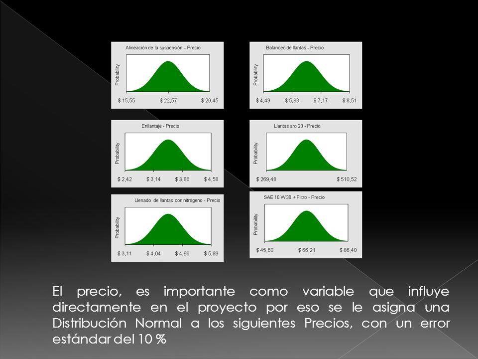 El precio, es importante como variable que influye directamente en el proyecto por eso se le asigna una Distribución Normal a los siguientes Precios, con un error estándar del 10 %