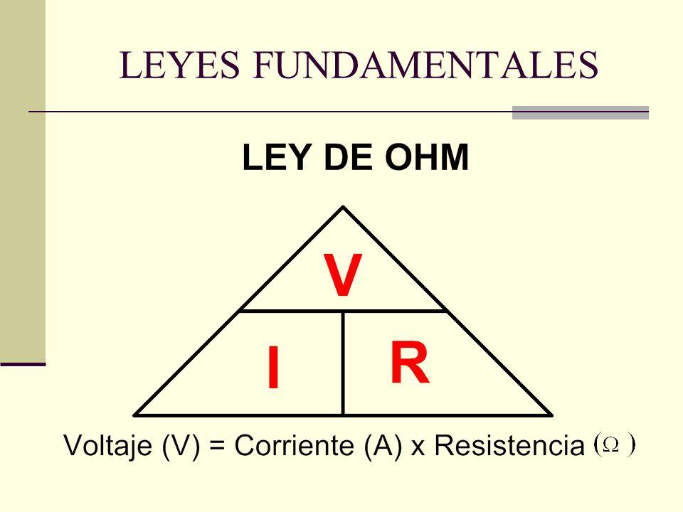 LEYES FUNDAMENTALES