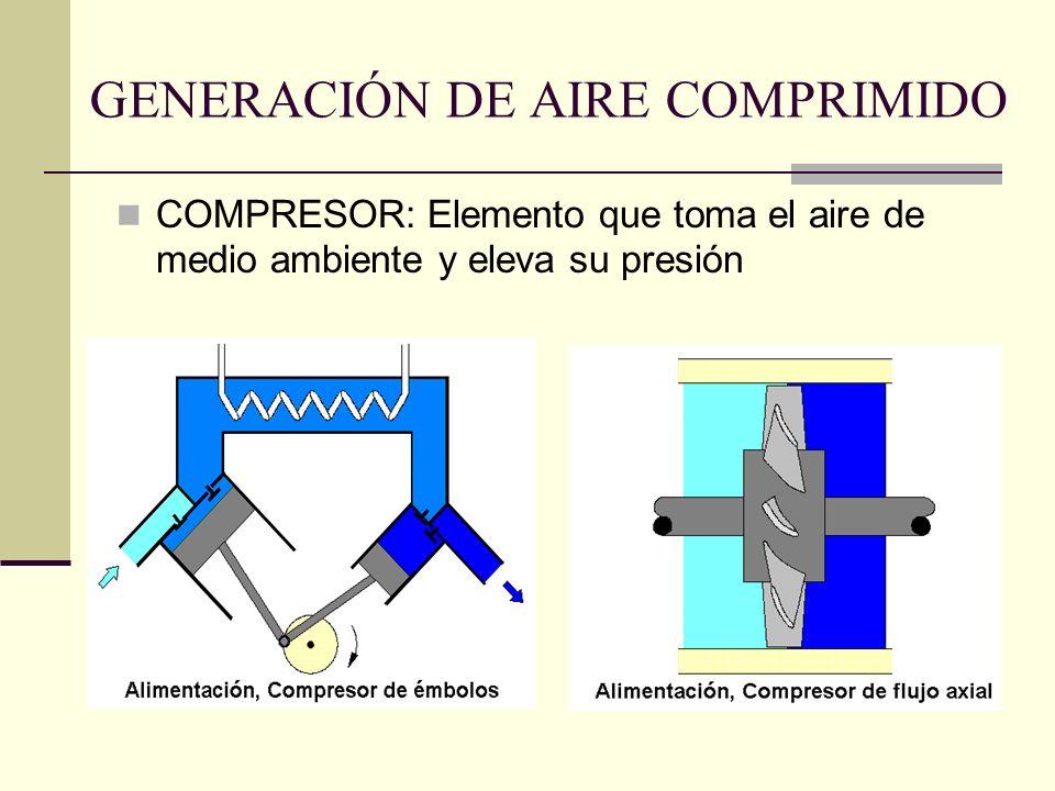 GENERACIÓN DE AIRE COMPRIMIDO