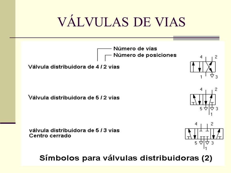VÁLVULAS DE VIAS
