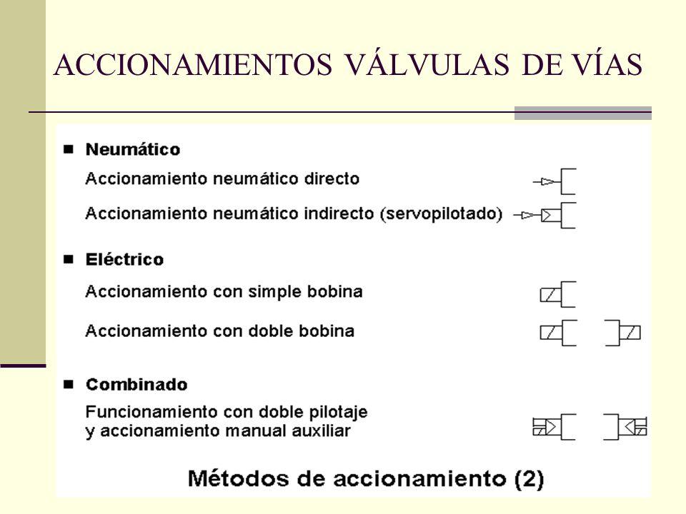 ACCIONAMIENTOS VÁLVULAS DE VÍAS