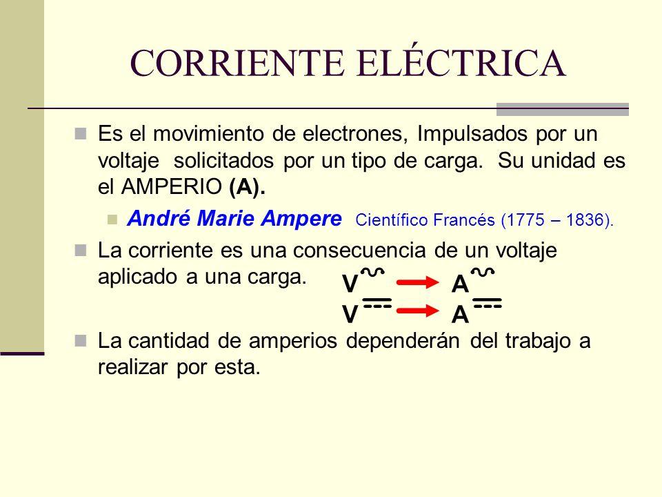 CORRIENTE ELÉCTRICA Es el movimiento de electrones, Impulsados por un voltaje solicitados por un tipo de carga. Su unidad es el AMPERIO (A).