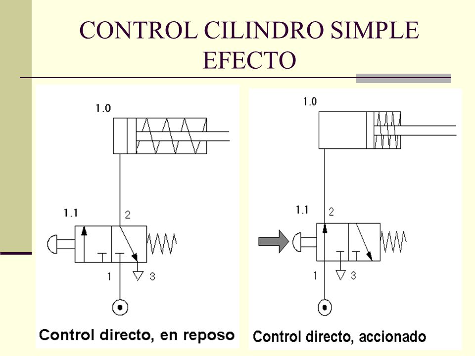 CONTROL CILINDRO SIMPLE EFECTO