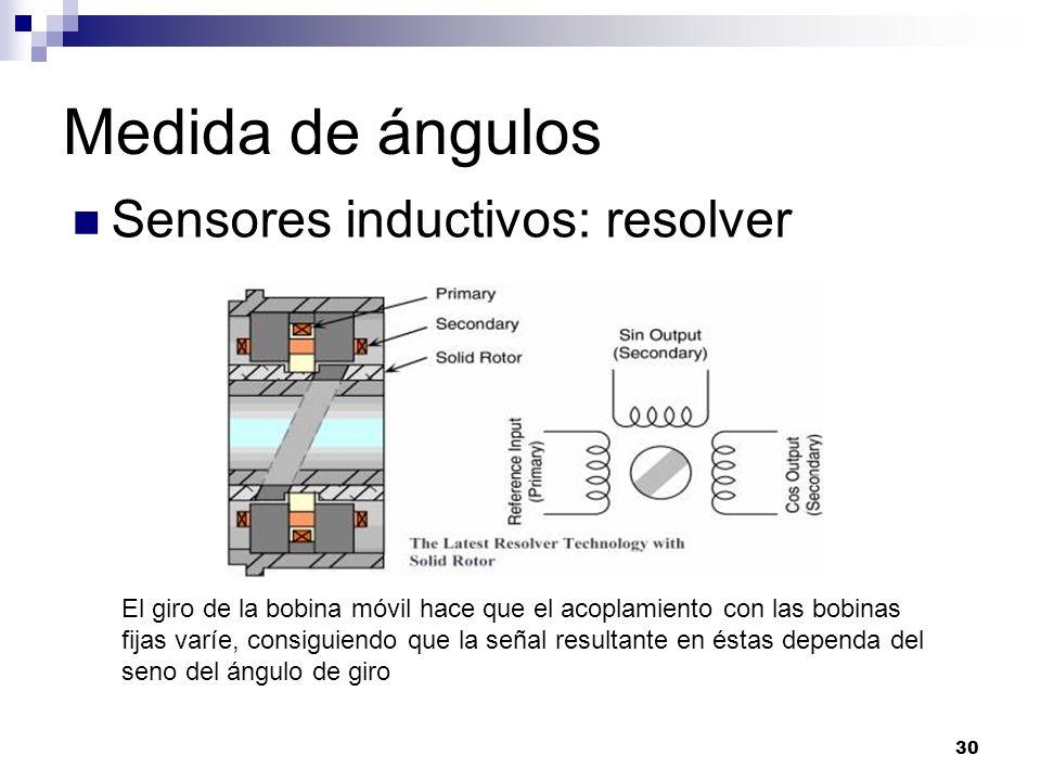 Medida de ángulos Sensores inductivos: resolver