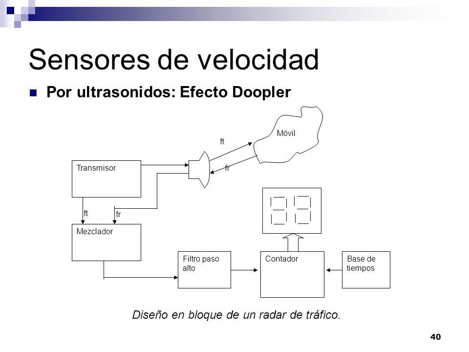 Sensores de velocidad Por ultrasonidos: Efecto Doopler