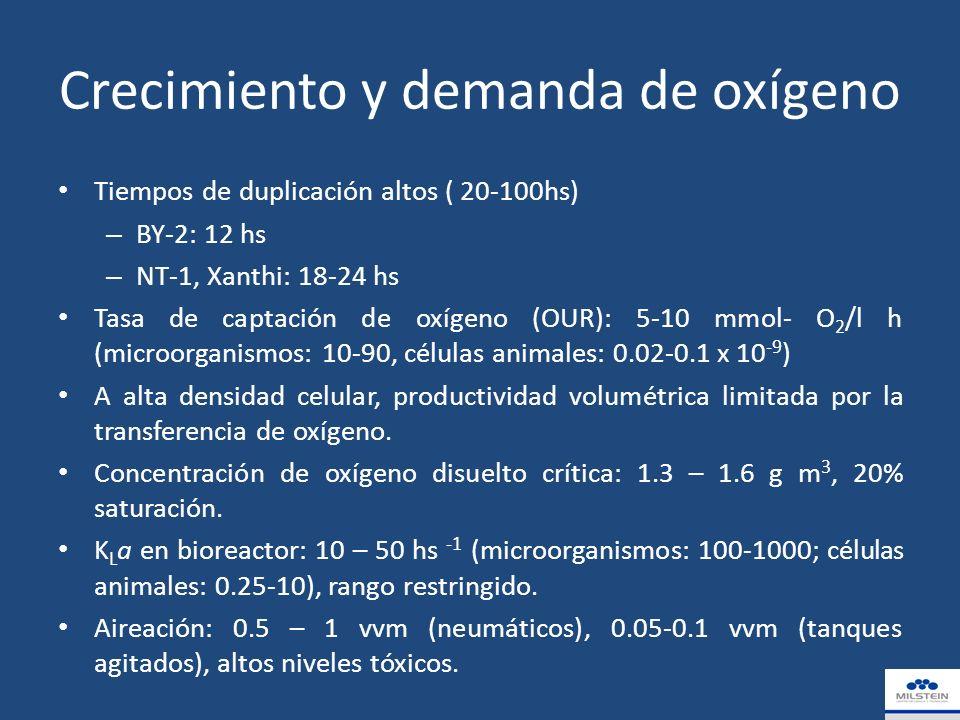 Crecimiento y demanda de oxígeno