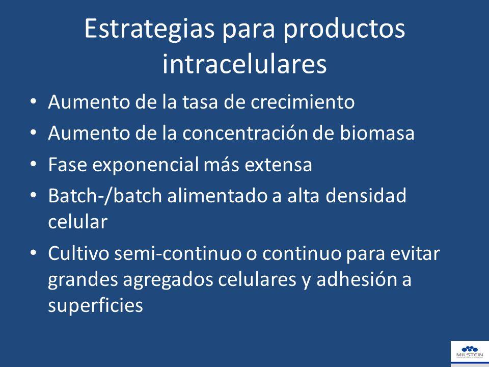 Estrategias para productos intracelulares