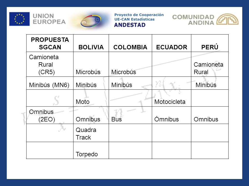 PROPUESTA SGCAN. BOLIVIA. COLOMBIA. ECUADOR. PERÚ. Camioneta Rural (CR5) Microbús. Camioneta.