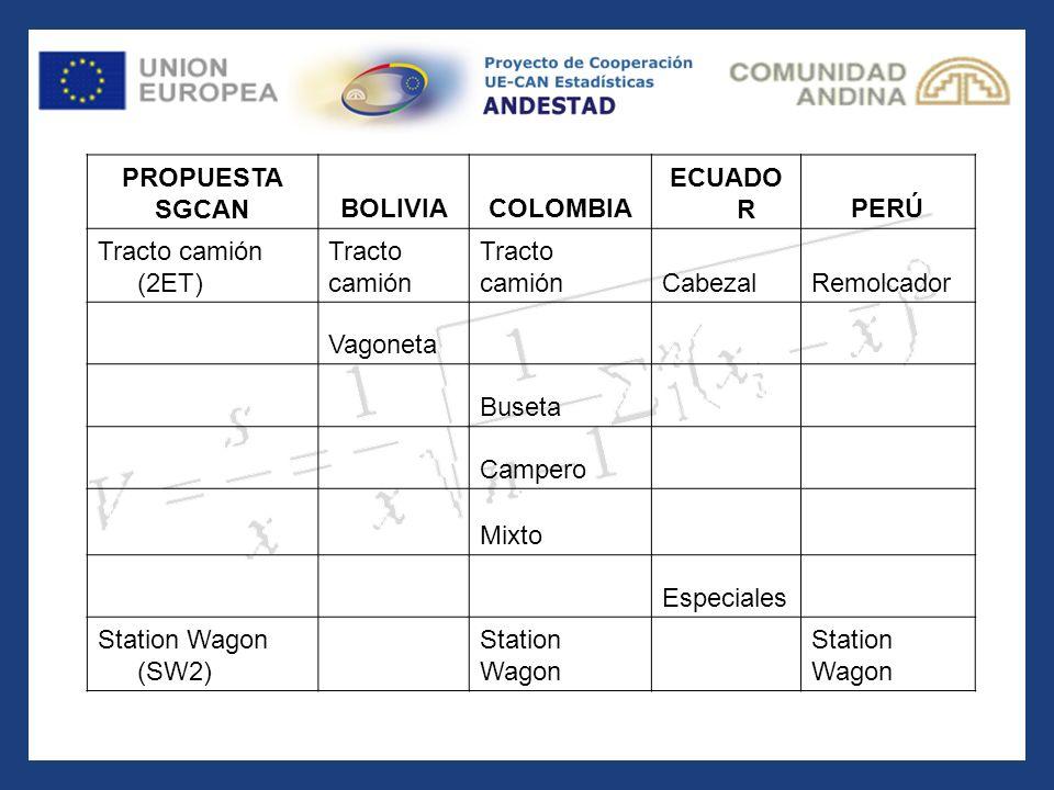 PROPUESTA SGCAN. BOLIVIA. COLOMBIA. ECUADOR. PERÚ. Tracto camión (2ET) Tracto. camión. Cabezal.