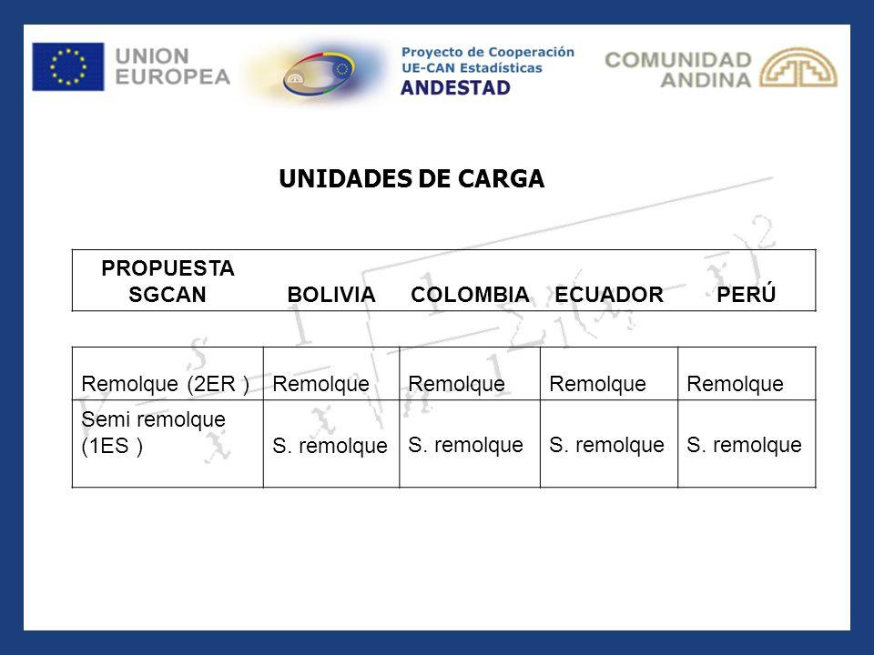 UNIDADES DE CARGA PROPUESTA SGCAN BOLIVIA COLOMBIA ECUADOR PERÚ