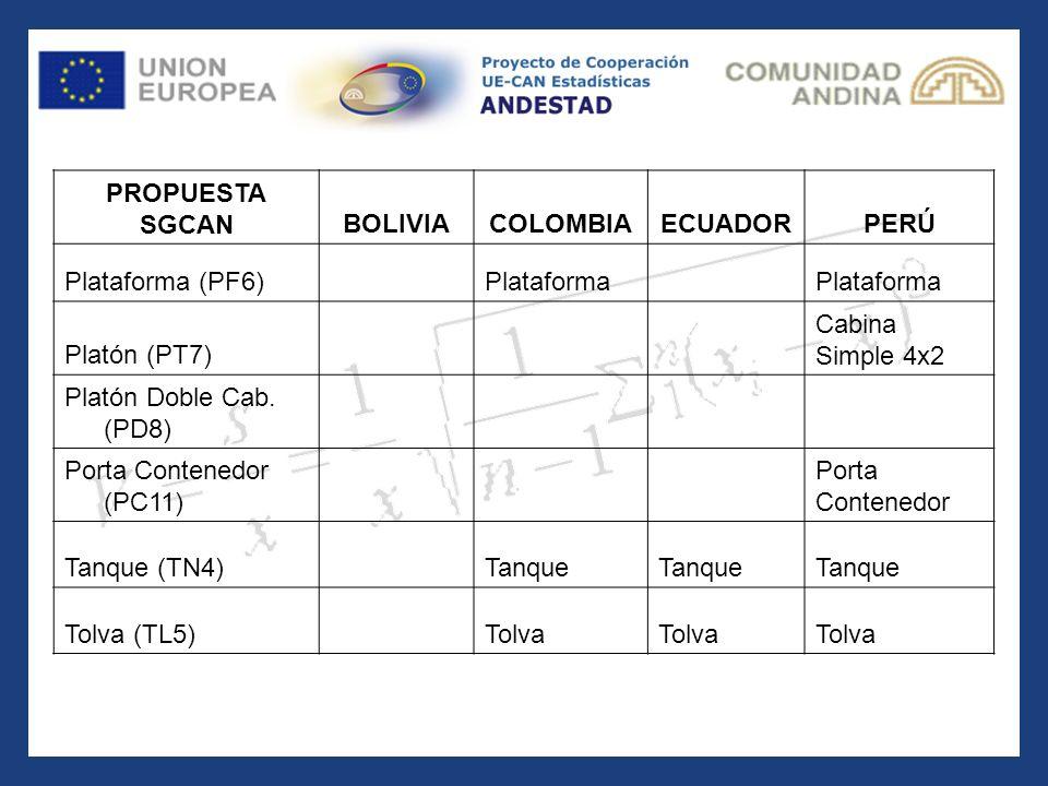PROPUESTA SGCAN. BOLIVIA. COLOMBIA. ECUADOR. PERÚ. Plataforma (PF6) Plataforma. Platón (PT7)