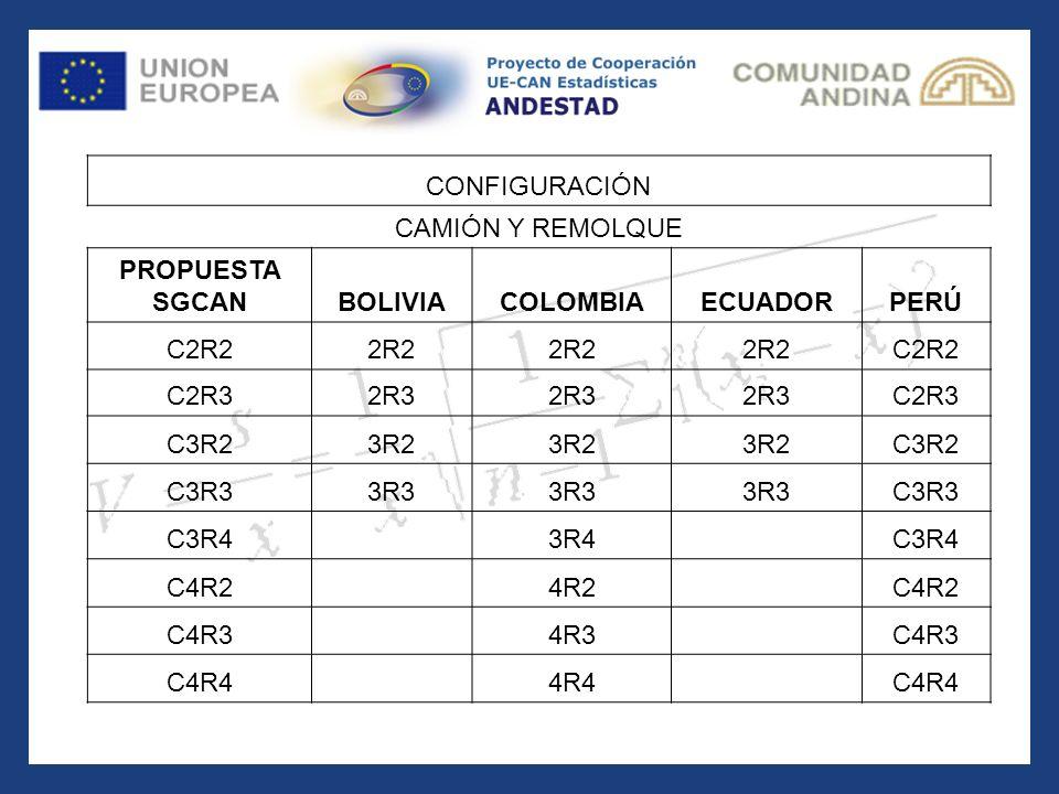 CONFIGURACIÓN CAMIÓN Y REMOLQUE. PROPUESTA. SGCAN. BOLIVIA. COLOMBIA. ECUADOR. PERÚ. C2R2. 2R2.