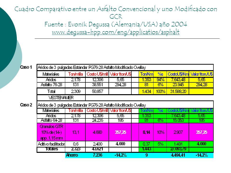 Cuadro Comparativo entre un Asfalto Convencional y uno Modificado con GCR Fuente : Evonik Degussa (Alemania/USA) año 2004 www.degussa-hpp.com/eng/applicatios/asphalt