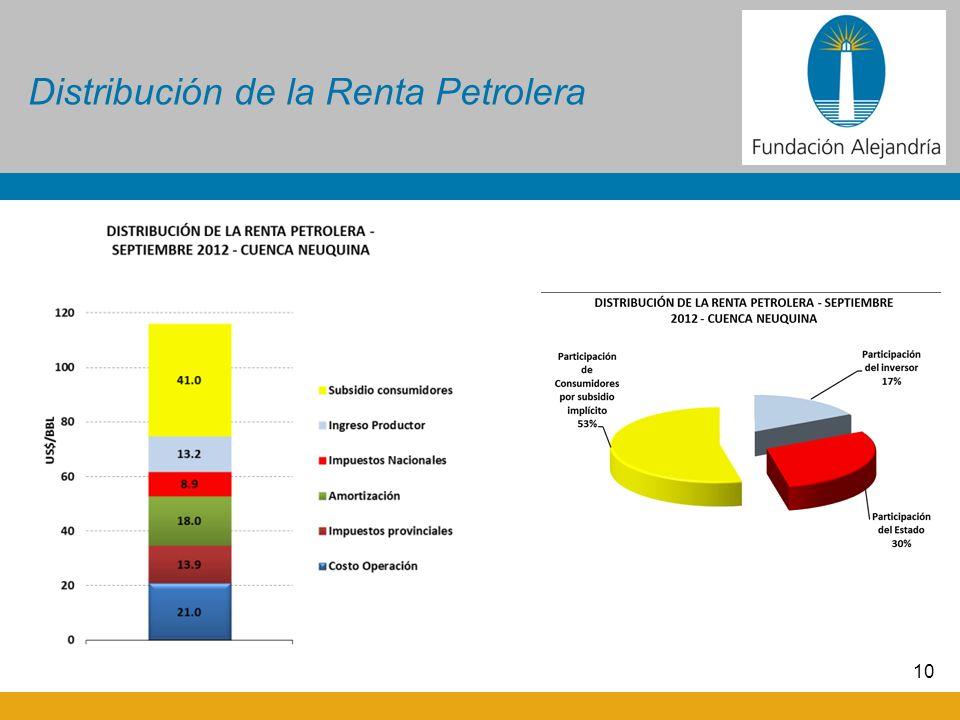 Distribución de la Renta Petrolera