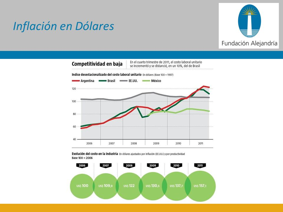 Inflación en Dólares