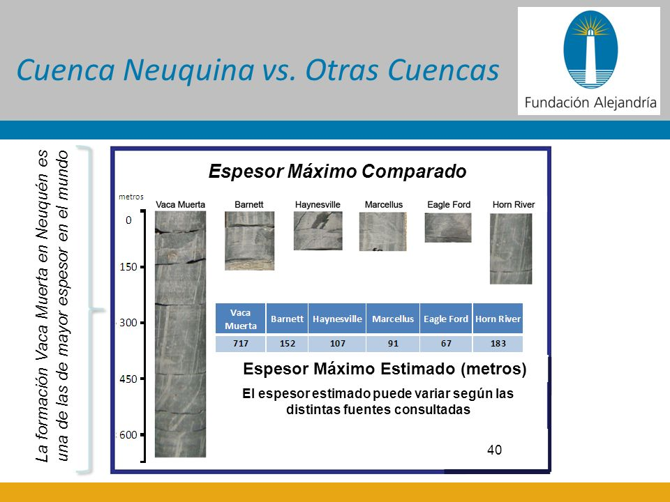 Cuenca Neuquina vs. Otras Cuencas