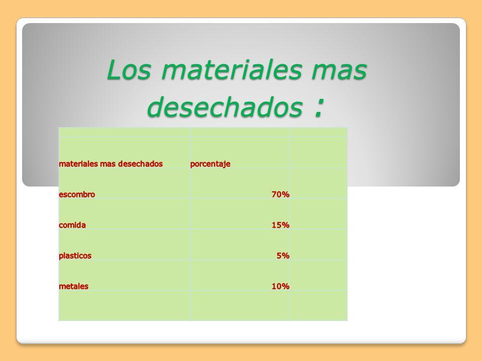 Los materiales mas desechados :