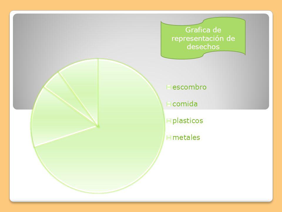 Grafica de representación de desechos