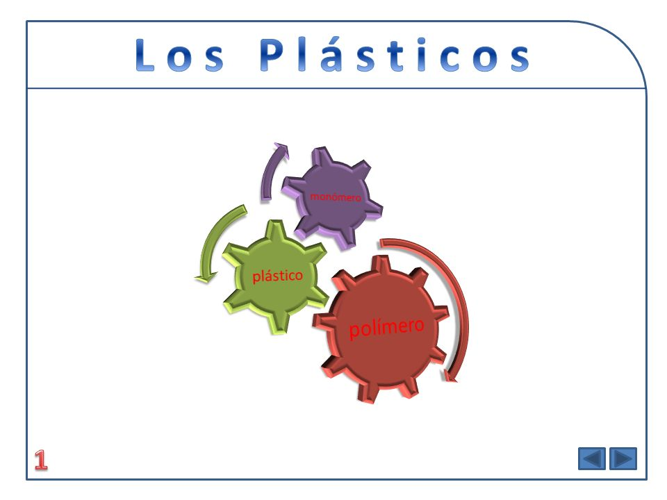 L o s P l á s t i c o s polímero plástico monómero 1