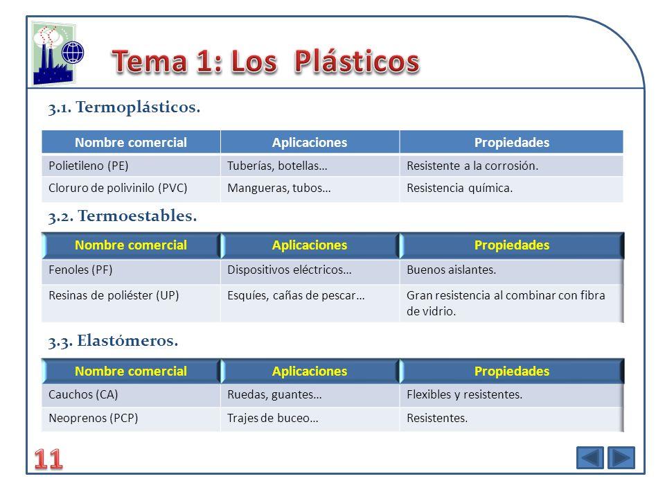 Tema 1: Los Plásticos 11 3.1. Termoplásticos. 3.2. Termoestables.