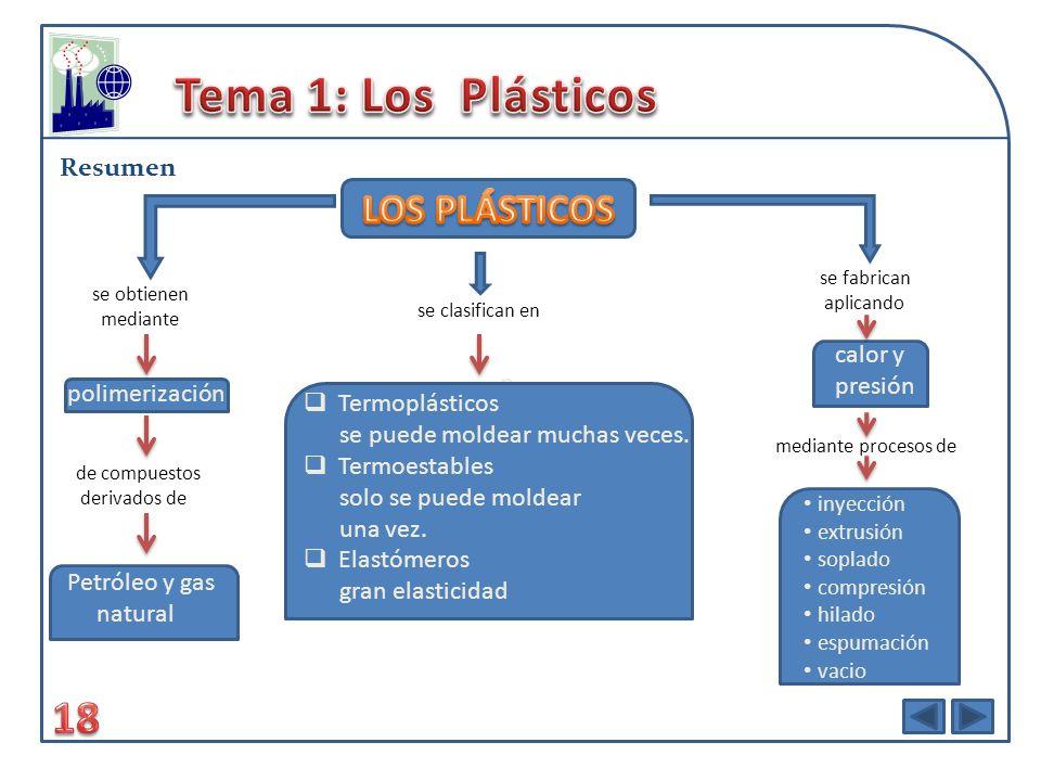 Tema 1: Los Plásticos 18 LOS PLÁSTICOS Resumen p calor y presión