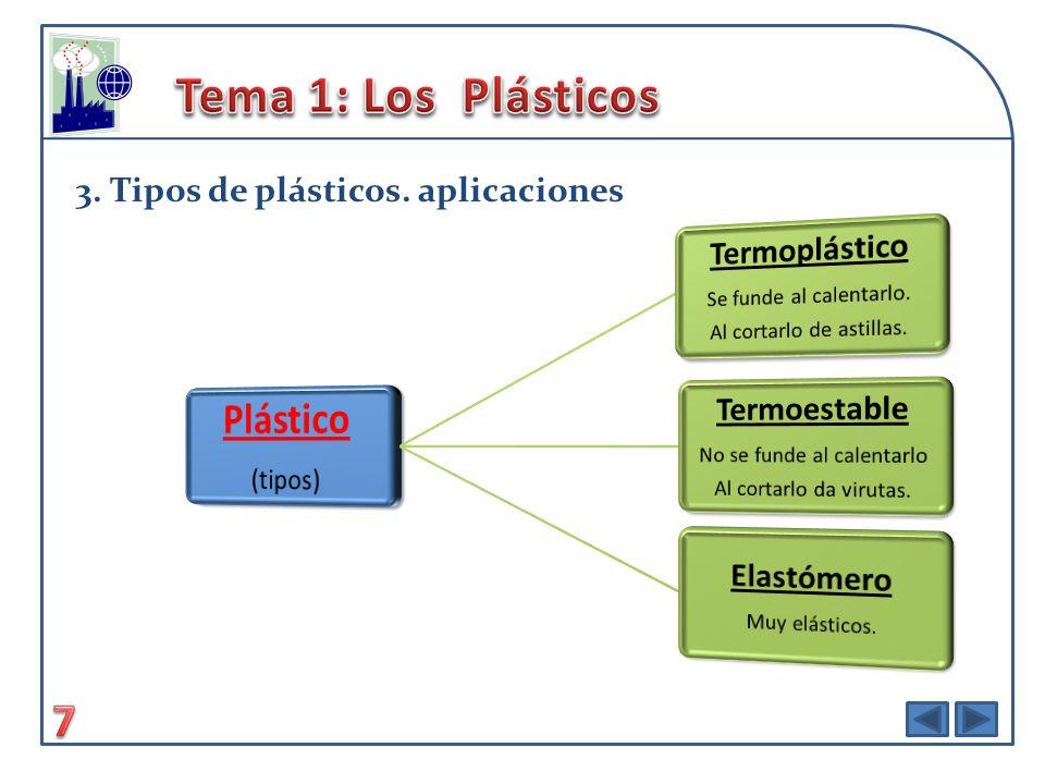 Tema 1: Los Plásticos Plástico
