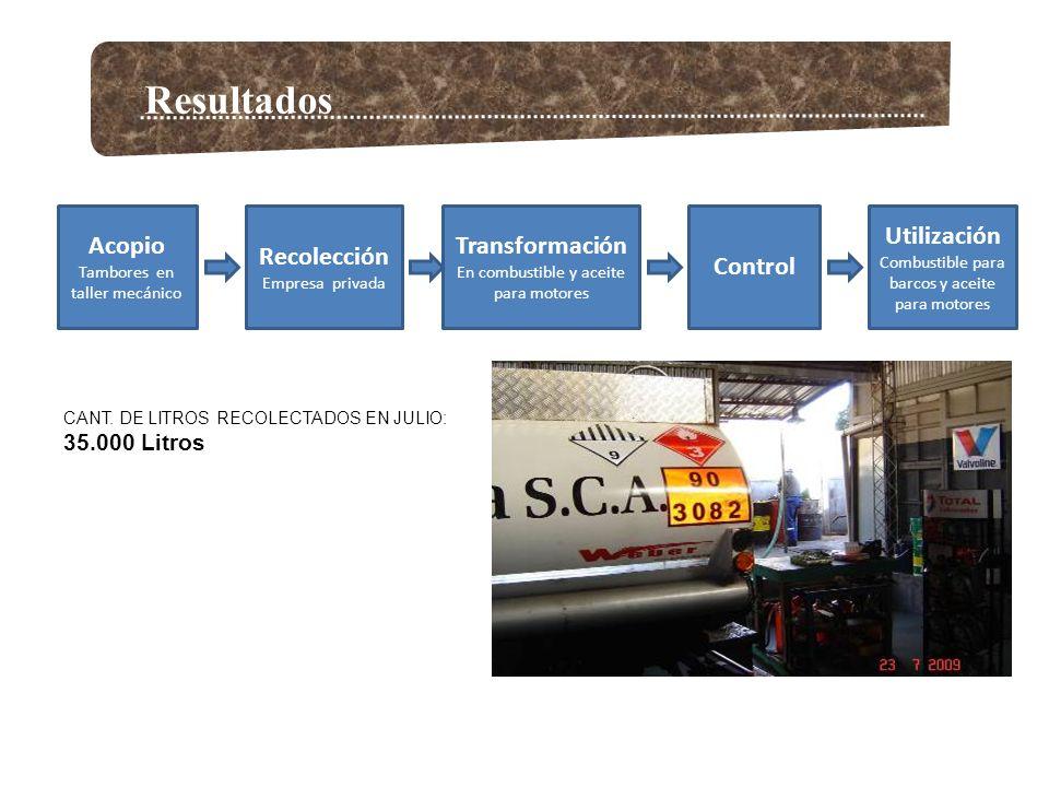 Resultados Acopio Tambores en taller mecánico Recolección