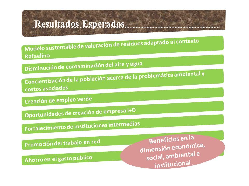 Resultados Esperados Modelo sustentable de valoración de residuos adaptado al contexto Rafaelino. Disminución de contaminación del aire y agua.