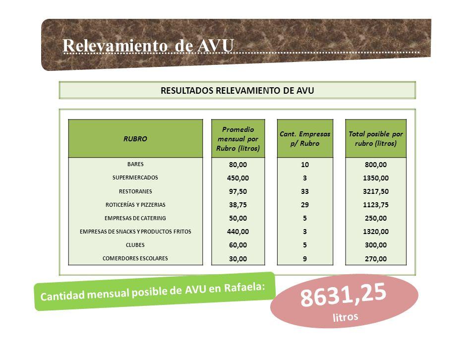 8631,25 litros Relevamiento de AVU