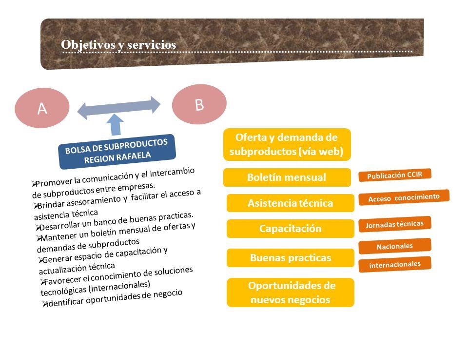 B A Objetivos y servicios Oferta y demanda de subproductos (vía web)