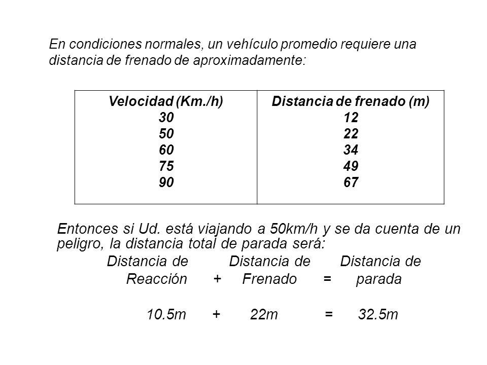 Distancia de frenado (m)